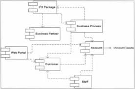 package and deploy the bank applicationthe component diagram above shows that our bank application consists of seven large components  the four components at the top are for conducting b b