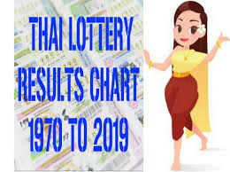 Monthly Thailand Lottery Draw Thai Lotto Paper 1 9 2019