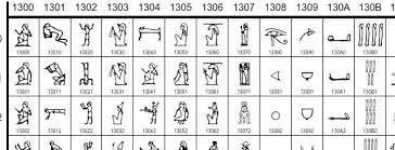Hieroglyphics Translation Chart Sheets Egypt Hieroglyphics