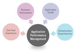 Application Performance Management Application Performance Management Tools For On Premise And