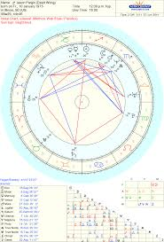 Celebrity Jason Pargin David Wong Sidereal Astrology Chart