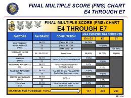 E7 Pay Chart Final Multiple Score Chart E4 E7 Us Navy Navy