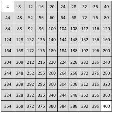 Number Chart 1 5 Number Charts Counting From 1 To 1000 Empty Charts