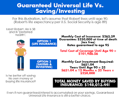 Over 50s life cover calculator. What Is Guaranteed Universal Life Insurance And How Does It Work