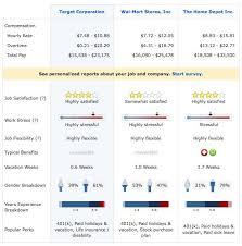 Retail Sales Associate Definition Compare Employers Retail Sales Associate At Target