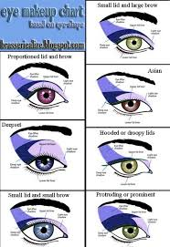 beauty tip eye makeup chart based on your eye shape everyone has a diffe eye shape check out this chart for the best way to apply makeup for your