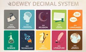 Dewey Decimal Classification Bethesda Elementary School