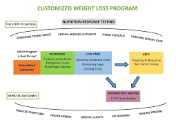Customized Weight Loss Program Metroeast Natural Healing