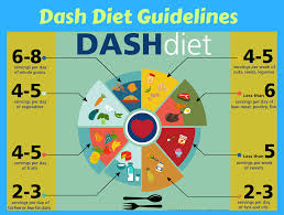 Dash Diet Servings Chart What Is A Normal Blood Pressure Reading Dash Diet Recipes
