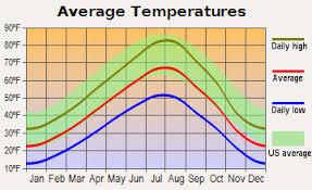 Seattle Temperature Chart Average Temperature Chart For Bozeman Montana West Plains