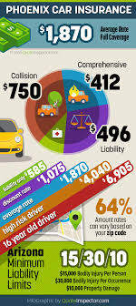 phoenix az car insurance infographic