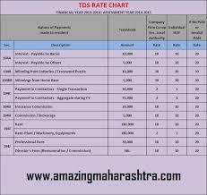 Tds Rate Chart Theforexbeginners Com