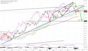 Uso Chart Uso Stock Price And Chart Amex Uso Tradingview Uk