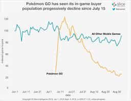 Pokemon Go Popularity Chart 2017 Pokemon Gos Paying Population Drops 79 The Escapist