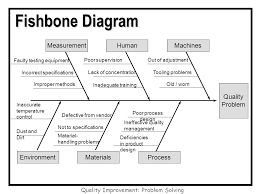 quality improvement  problem solving week  agenda review homework    quality improvement  problem solving fishbone diagram quality problem machinesmeasurementhuman processenvironmentmaterials faulty testing equipment in