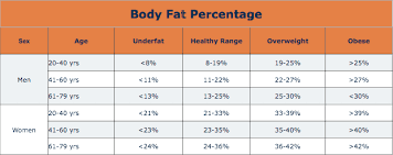 Nih Body Fat Percentage Chart Body Fat Percentage And What Does It Mean