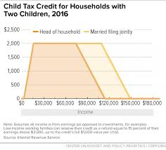 Great Chart Book The Earned Income Tax Credit And Child Tax