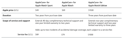 Apple Watch Pricing Chart Applecare Pricing For Watches Revealed 1 500 For Extended