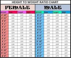 Age Wise Breast Size Chart Www Bedowntowndaytona Com
