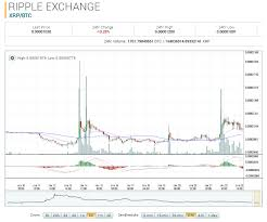 Ripple Market Report Xrp Btc Up 16 52 On The Week