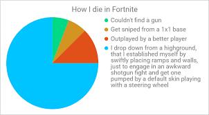 Fortnite Skin Chart Totally 100 Accurate Graph Of How I Die In Fortnite