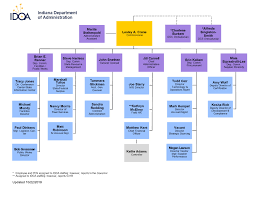 Pa State Government Chart Idoa About The Department Of Administration