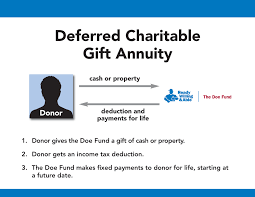deferred payment charitable gift annuities most charitable gift annuities begin payments in the year of the gift but it s also possible to postpone the
