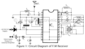 simple and powerful f m receiver electronics project f m receiver