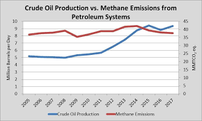Crude Oil And Natural Gas Production Vs Methane Emissions