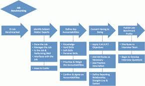 jobs3 talent acquisition manager job description