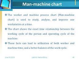 Man Machine Chart Method Study Flowcharting Ppt Video Online Download