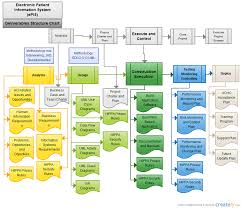 Electronic Patient Chart Flow Chart Of Electronic Patient Information System