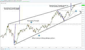 Nifty Charts And Patterns