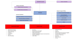 Organizational Chart Of Sesame Sesame