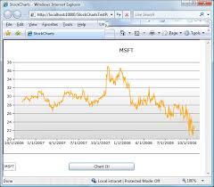 Silverlight 2 Custom Stock Charts With Silverlight Toolkit