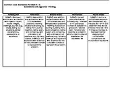 Common Core State Standards Vertical Alignment Charts Math Vertical Alignment Worksheets Teaching Resources Tpt