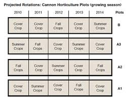 Crop Rotation Chart Cover Crops Rotations Kerr Center
