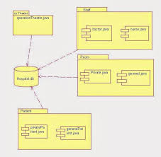 22 best uml class diagrams images on pinterest class diagram Fly By Wire Component Diagram component diagram for hospital management system Fly by Wire Throttle