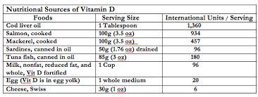 Vitamin D Food Chart Vitamin D Archives Chicago Family Doulas