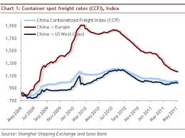 Rough Seas Ahead For The Container Shipping Industry