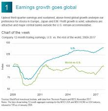 Why Strong Earnings Arent Just A U S Story In One Chart