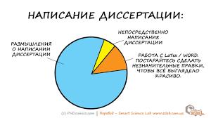 Диссертация vs Прокрастинация ДИССЕРТАЦИЯ vs ПРОКРАСТИНАЦИЯ