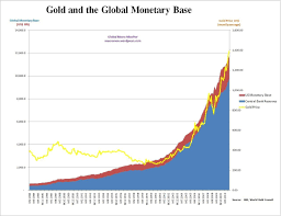 Gold Supply Chart How Central Banks Are Pushing Gold Prices Higher Seeking Alpha