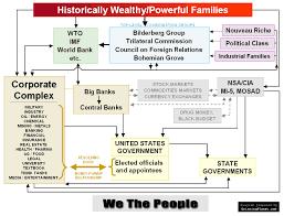 Nwo Chart Conspiracy Theories