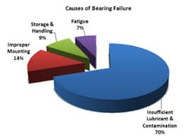 Bearing Damage Chart Lubrication And Safety Awareness Month Bearing Tips