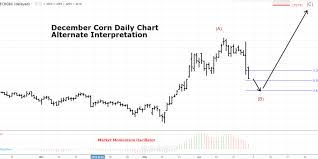 Corn Technical Analysis Trilateral Perspectives You Can