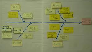 Watch Post It Notes Uncategorized Ycois Weblog