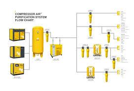 Air Compressor Conversion Chart China Customized Power Saving Screw Air Compressor