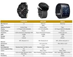 Android Watch Comparison Chart G Watch R Moto 360 Gear S Compare Droid Life