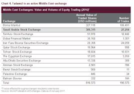 Saudi Arabia Stock Market Chart Saudi Arabia Reclassification Seeking Alpha
